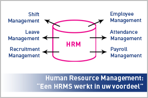 Human Resource Management | HRM