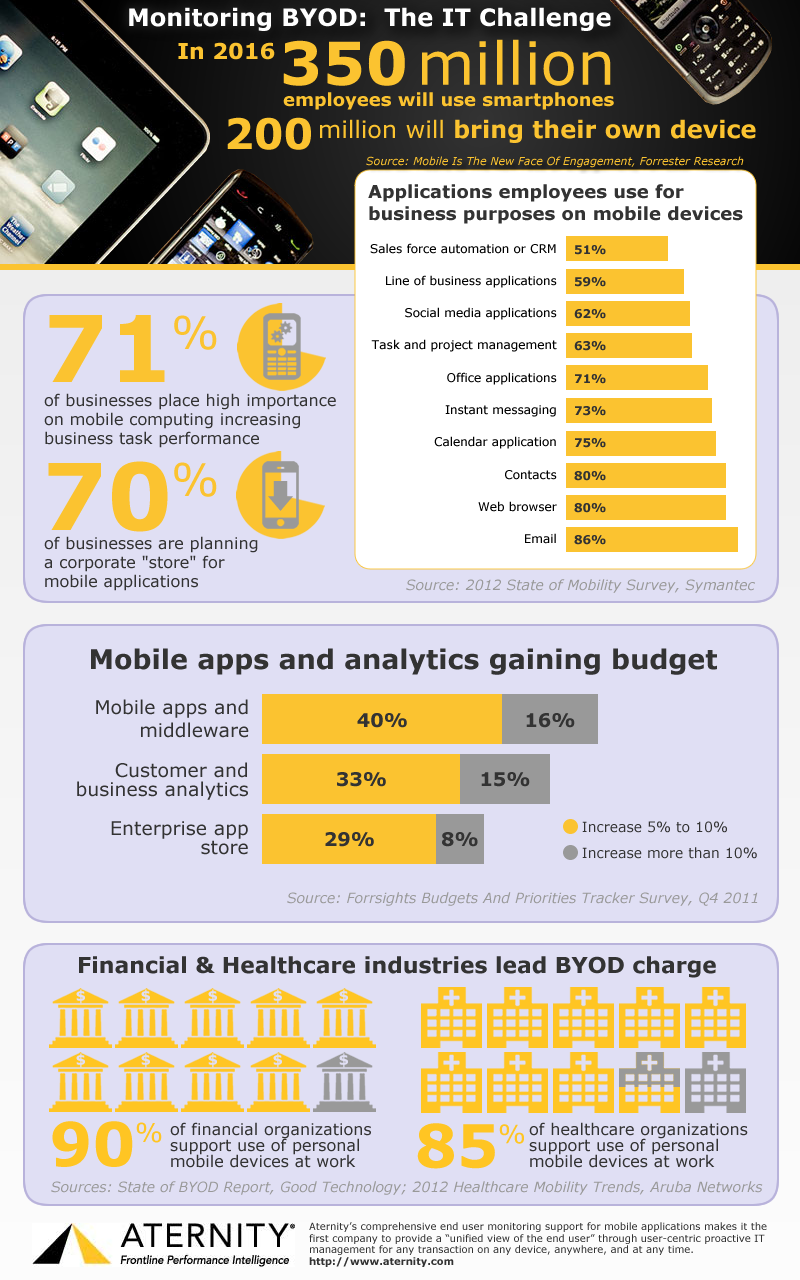Infographic Monitoring BYOD (bring your own device)