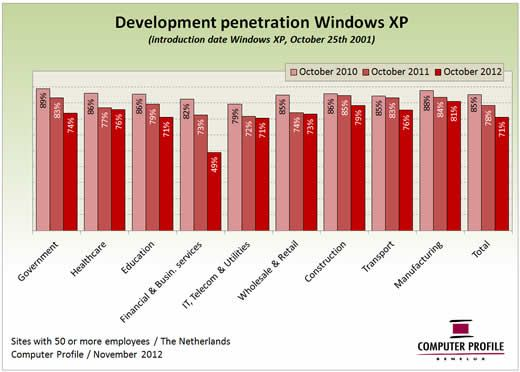 windows xp analysis Released on april 30th, windows xp professional x64 edition is an updated version of microsoft's workstation operating system designed to support 64-bit processors and applications this new edition of xp works with both amd64 and intel's em64t, x64 processors that are compatible with standard .